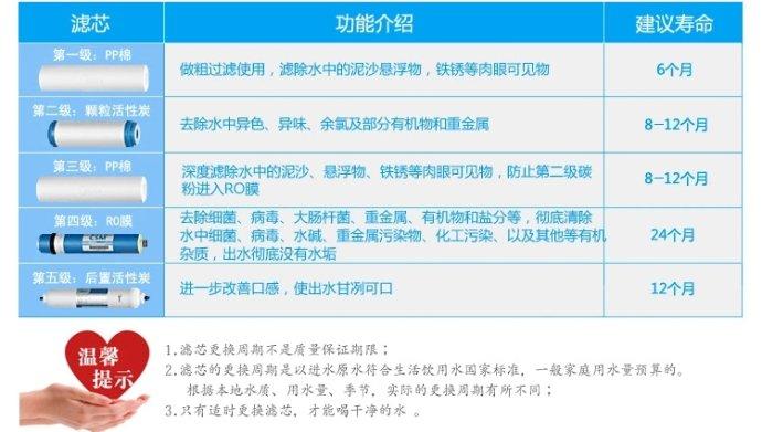 其他未分类 上海净水器维修换滤芯沁园虹桥路服务公司  客户报修时候